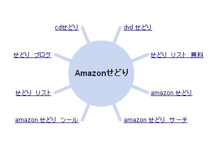 Google ワンダーホイールでの「Amazon せどり」の検索結果