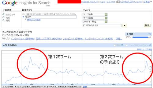 Google Insightsのせどり検索件数のグラフ推移1