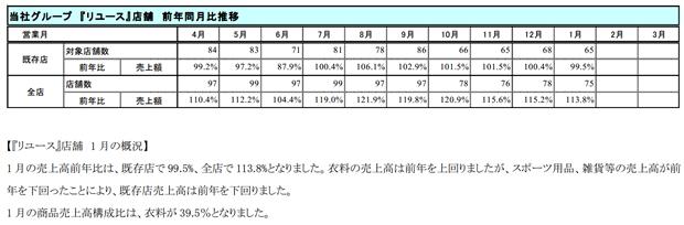 ブックオフ店舗売上速報3