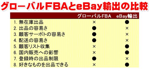 グローバルFBAとeBay輸出の比較
