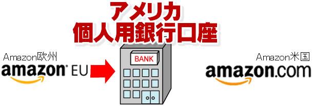 米国の個人用銀行口座2