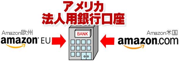 米国の法人用銀行口座3