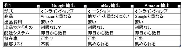 Google輸出、eBay輸出、Amazon輸出の比較表